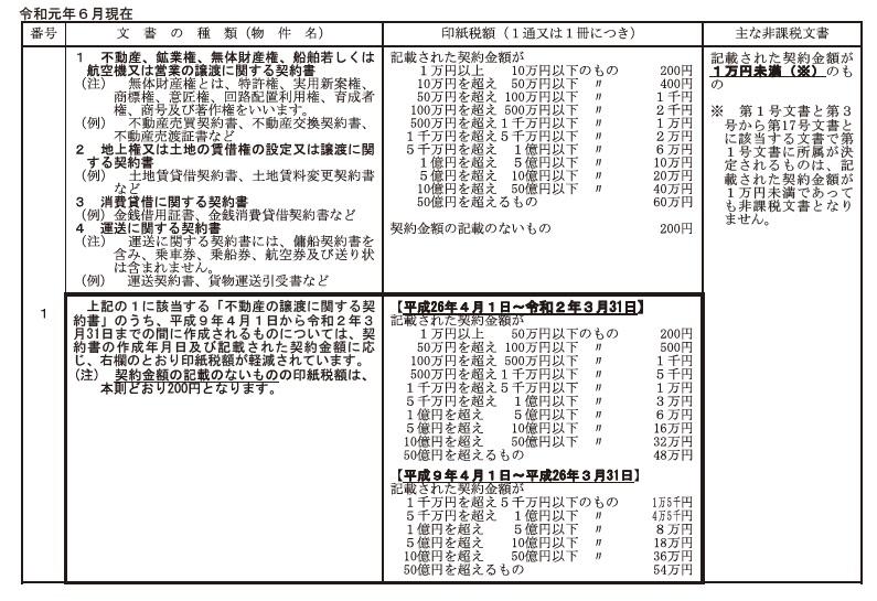 表 印紙 税額 一覧
