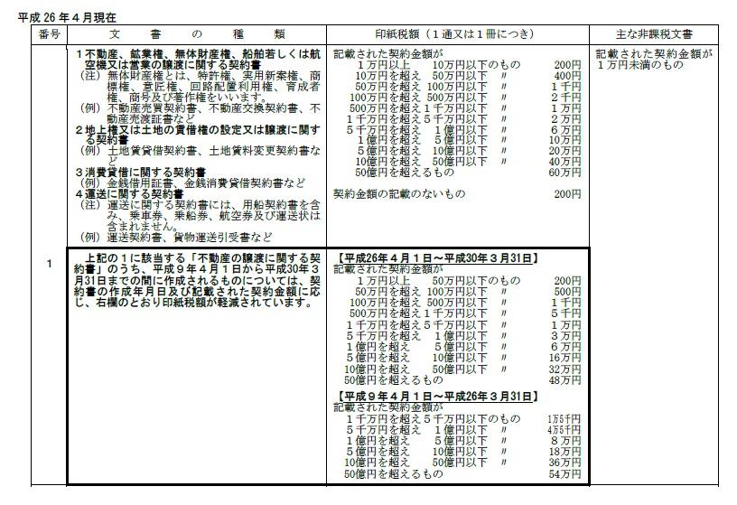 印紙税額表